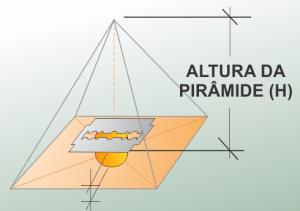 piramide + gilete