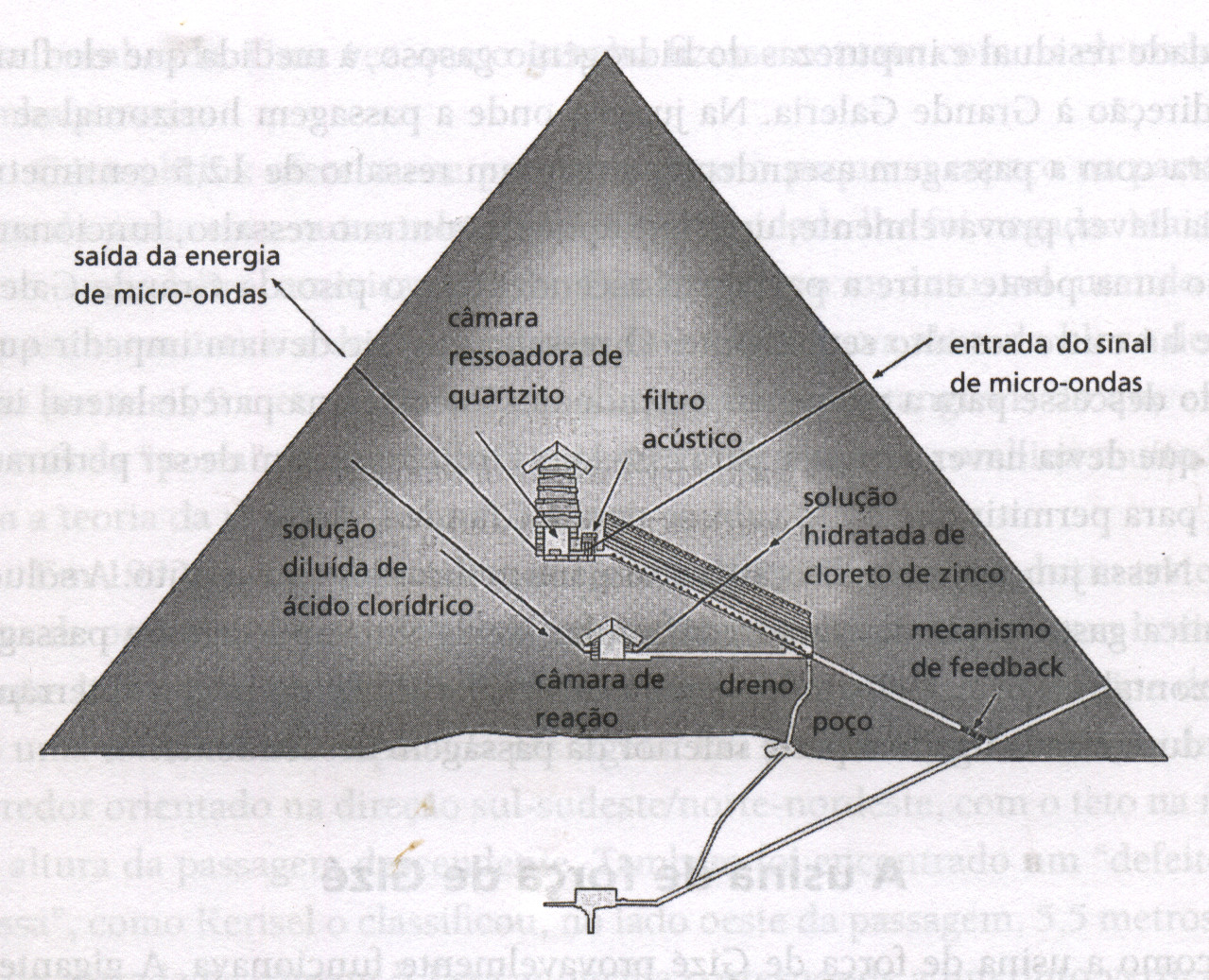 A usina de for a de gize parte 2 for Interior piramide
