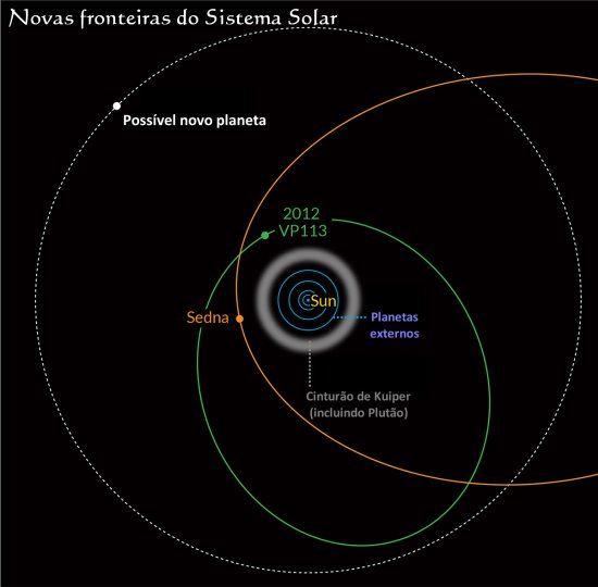 Descoberto planeta-anão - pode existir mais um planeta gigante no Sistema Solar 1