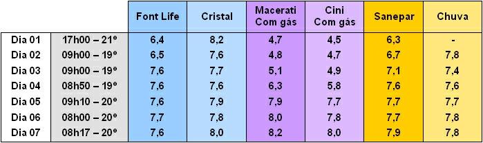 tabela agua ph