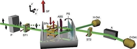 Físicos separam uma partícula de suas propriedades 2
