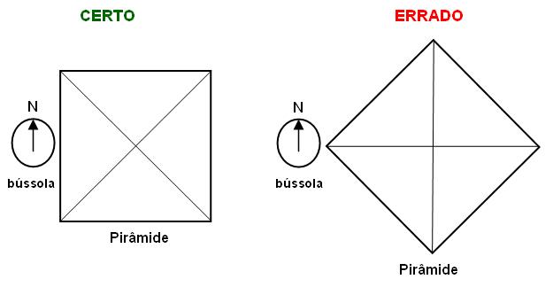 alinhamento da piramide