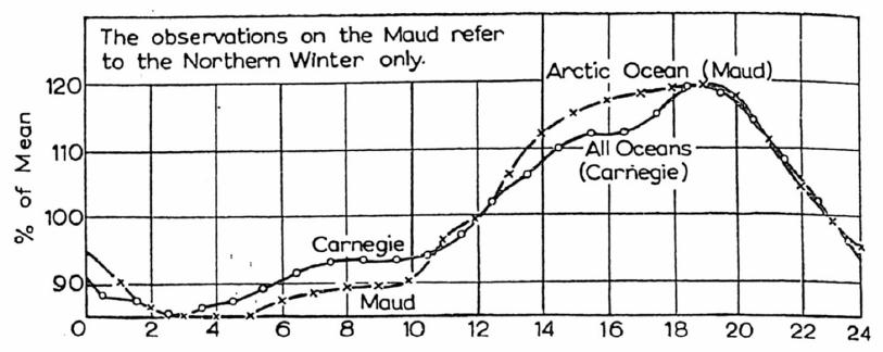 curva de carnegie