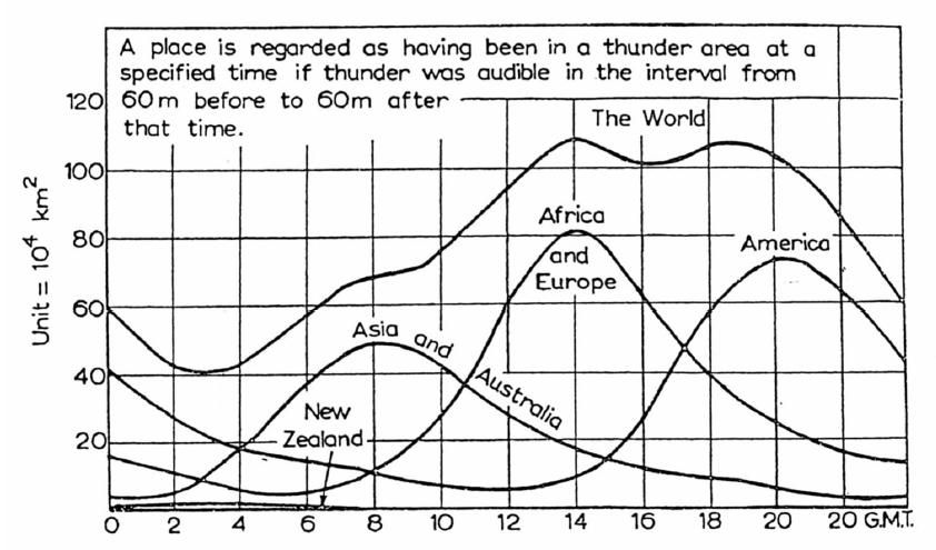 curva de tempestades no mundo