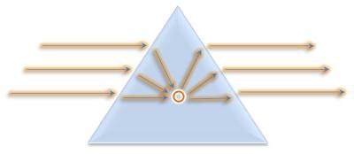 concentração energia piramide