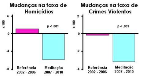 Meditação coletiva reduz criminalidade em nível nacional 1