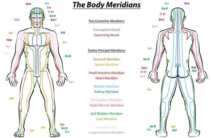 Meridians3
