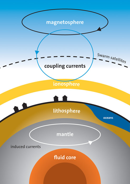 o-movimento-da-agua-salgada-dos-oceanos-ao-longo-do-campo-magnetico-da-terra-gera-uma-corrente-eletrica-que-por-sua-vez-influencia-a-terra-ate-quilometros-de-profundidade-2